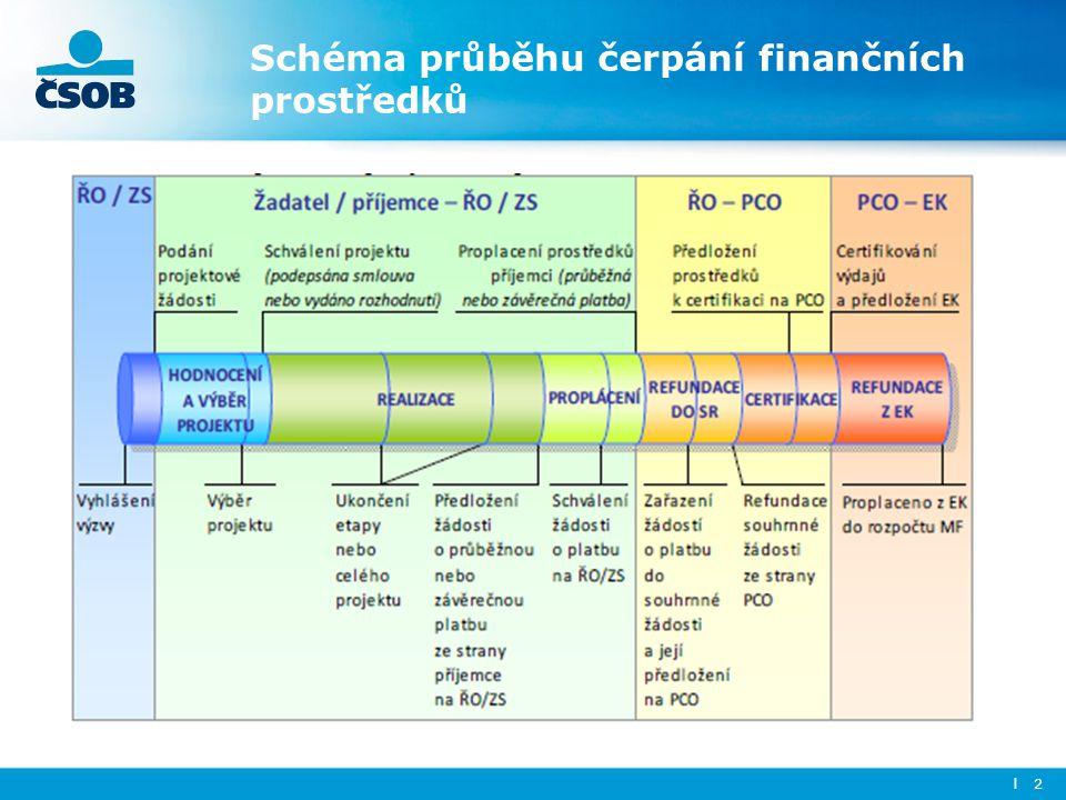 Schéma průběhu čerpání finančních prostředků