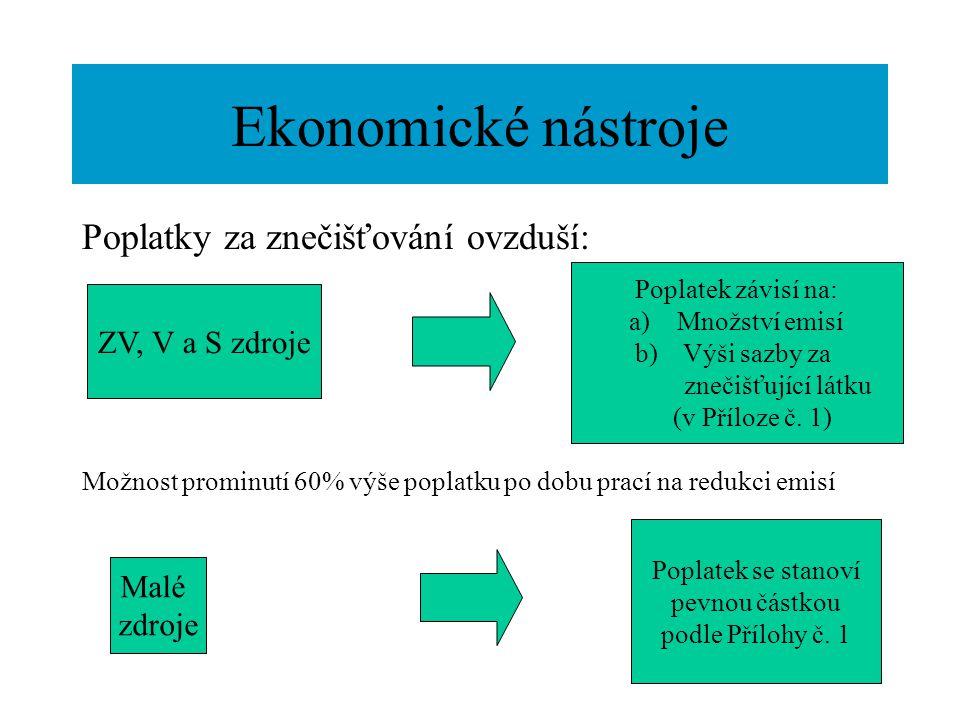 Ekonomické nástroje Poplatky za znečišťování ovzduší: ZV, V a S zdroje