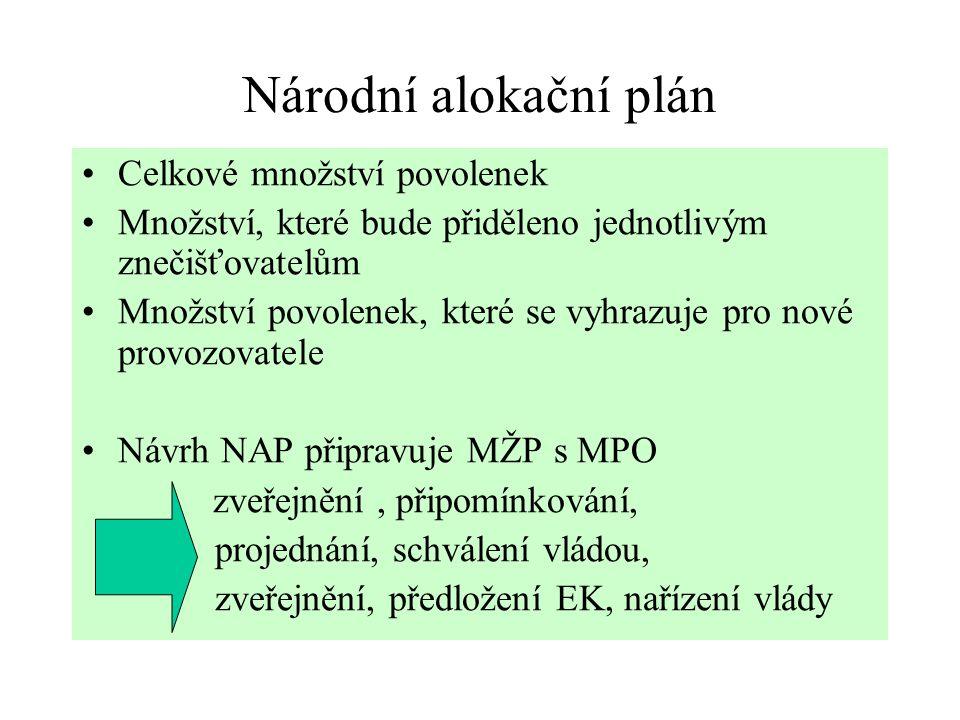 Národní alokační plán Celkové množství povolenek