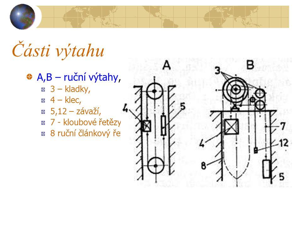 Části výtahu A,B – ruční výtahy, 3 – kladky, 4 – klec, 5,12 – závaží,