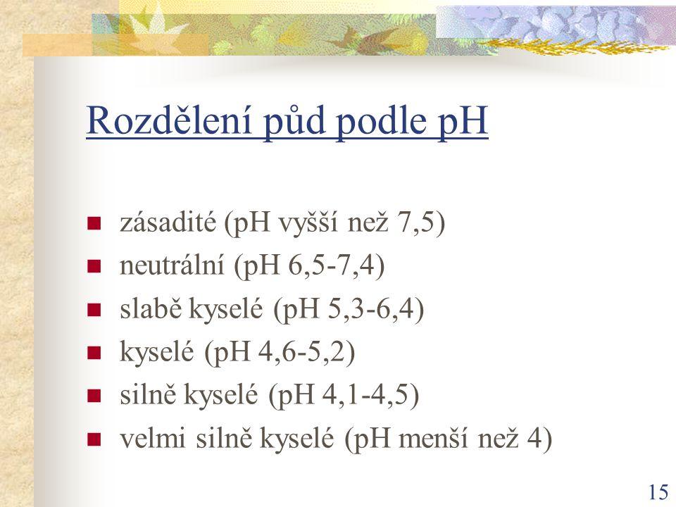 Rozdělení půd podle pH zásadité (pH vyšší než 7,5)
