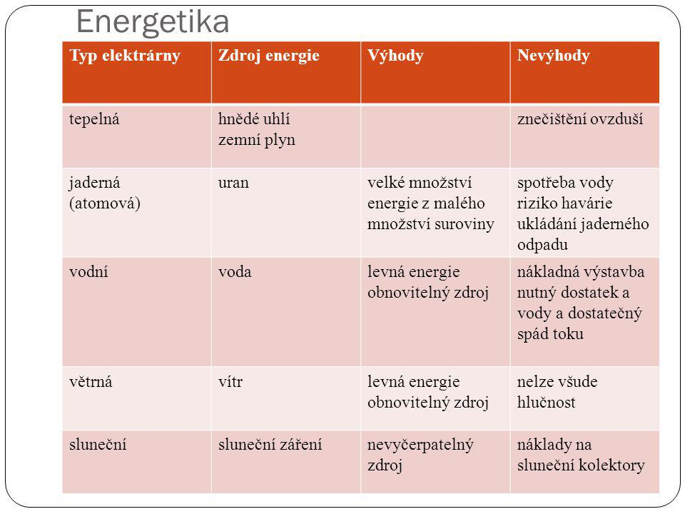 Energetika Typ elektrárny Zdroj energie Výhody Nevýhody tepelná