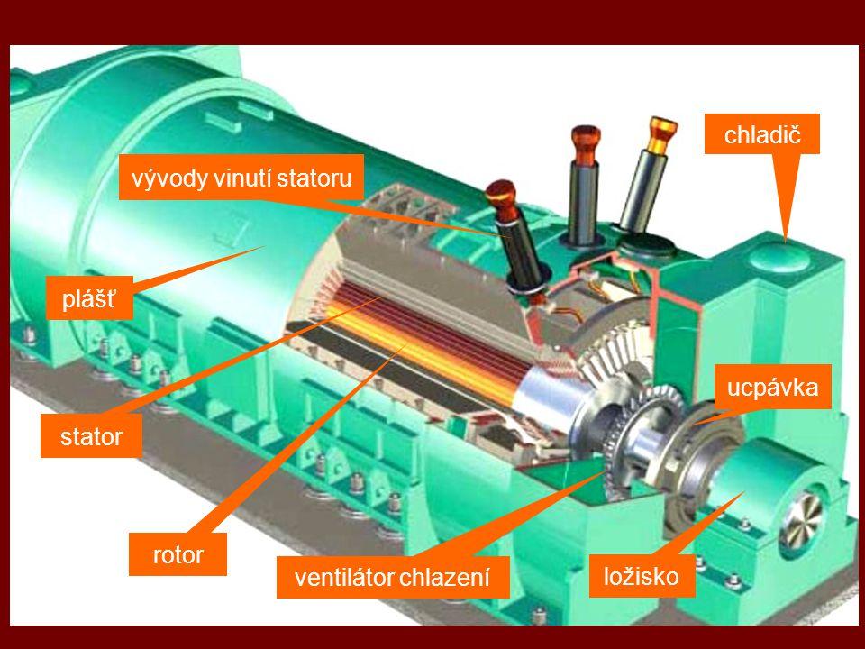 chladič vývody vinutí statoru plášť ucpávka stator rotor ventilátor chlazení ložisko