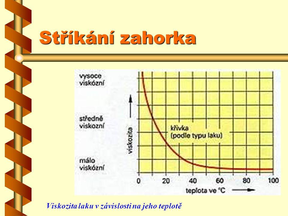 Stříkání zahorka Viskozita laku v závislosti na jeho teplotě