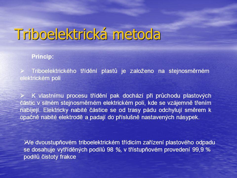 Triboelektrická metoda