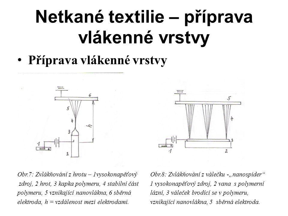 Netkané textilie – příprava vlákenné vrstvy
