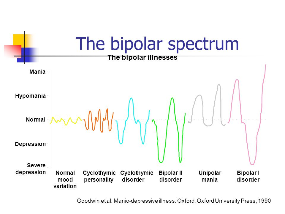 The bipolar spectrum The bipolar illnesses Mania Hypomania Normal