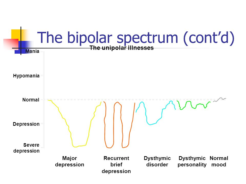 The bipolar spectrum (cont'd)