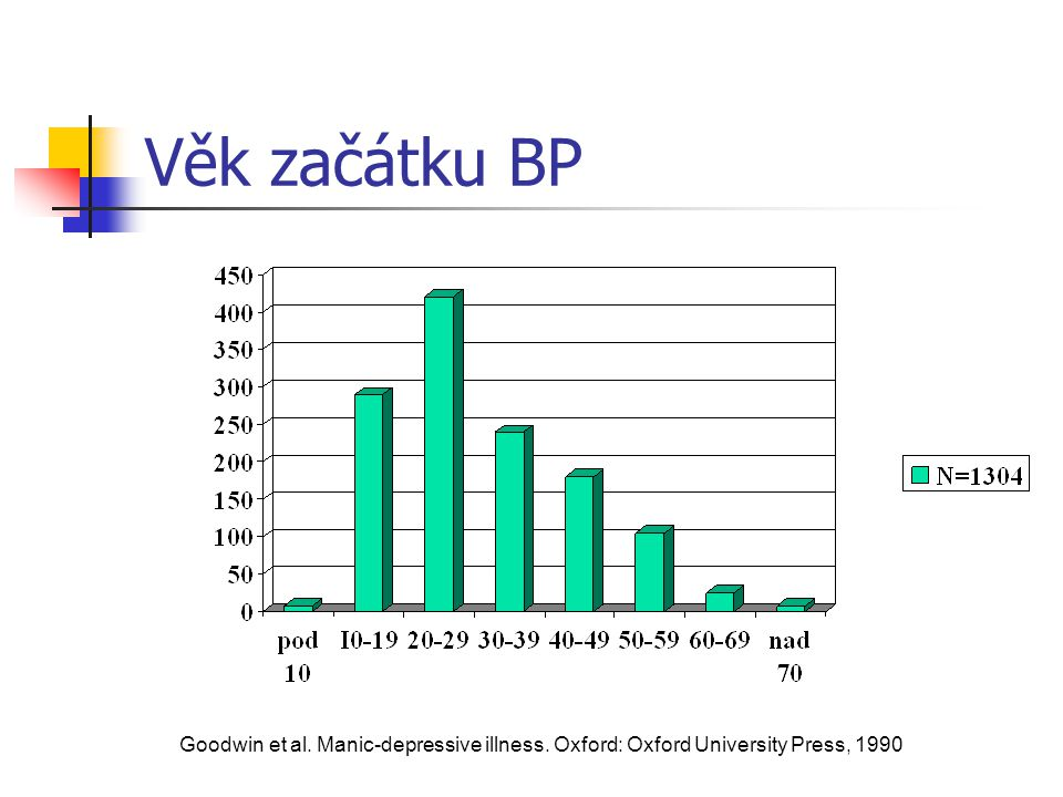 Věk začátku BP Goodwin et al. Manic-depressive illness. Oxford: Oxford University Press, 1990