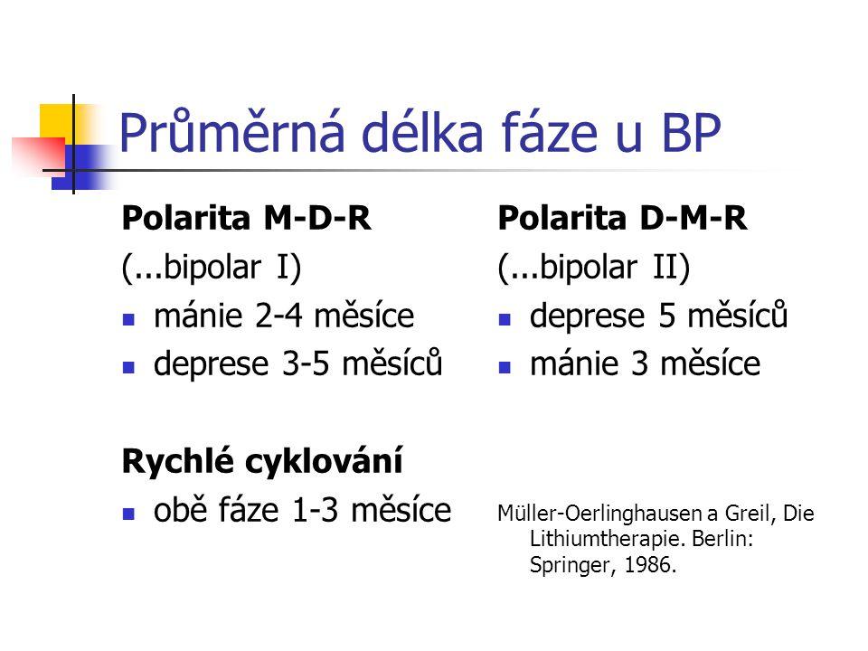 Průměrná délka fáze u BP