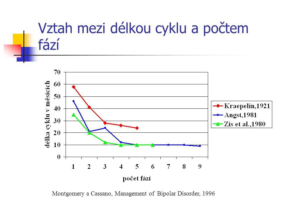 Vztah mezi délkou cyklu a počtem fází