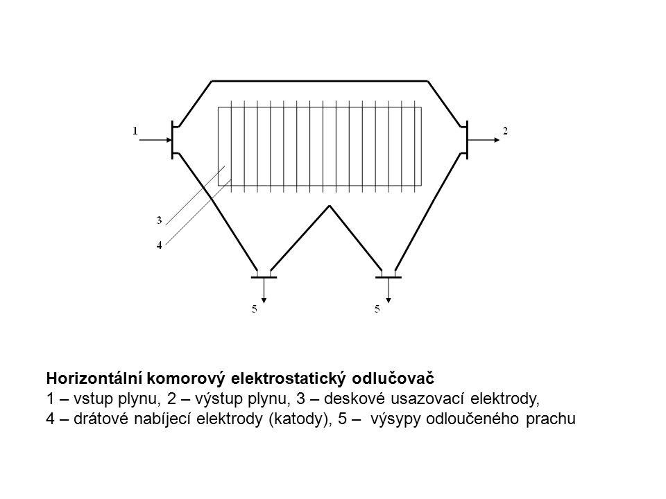 Horizontální komorový elektrostatický odlučovač
