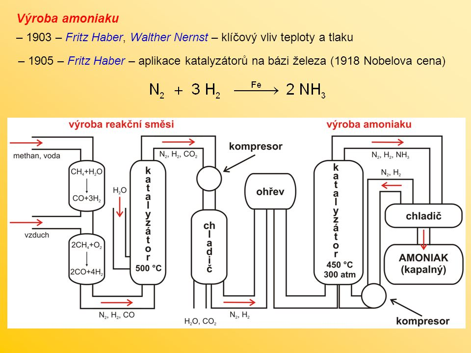 Výroba amoniaku 1903 – Fritz Haber, Walther Nernst – klíčový vliv teploty a tlaku.