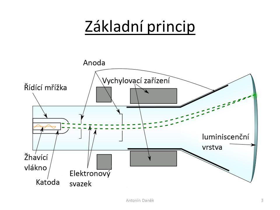 Základní princip Antonín Daněk