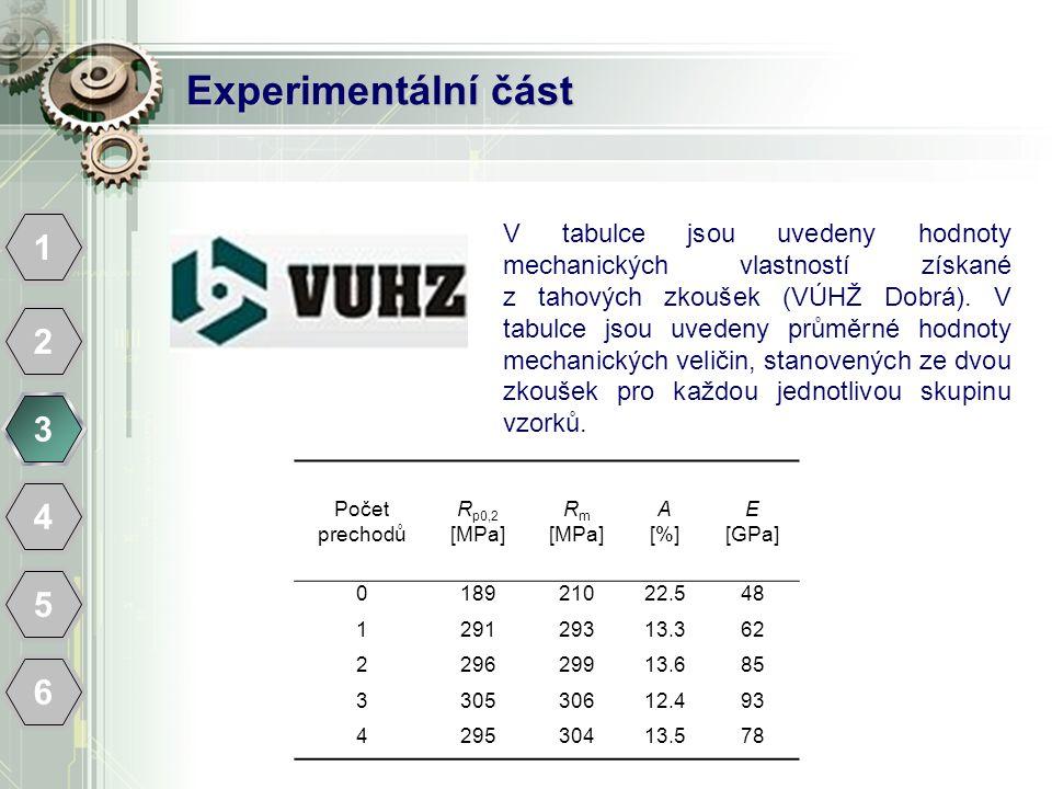Experimentální část