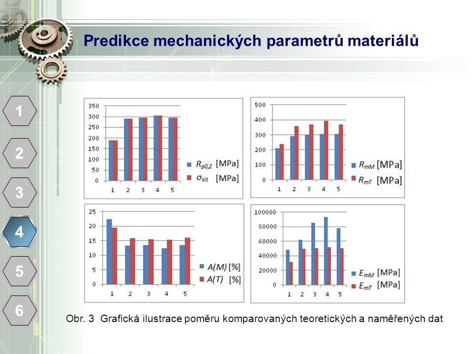 Predikce mechanických parametrů materiálů