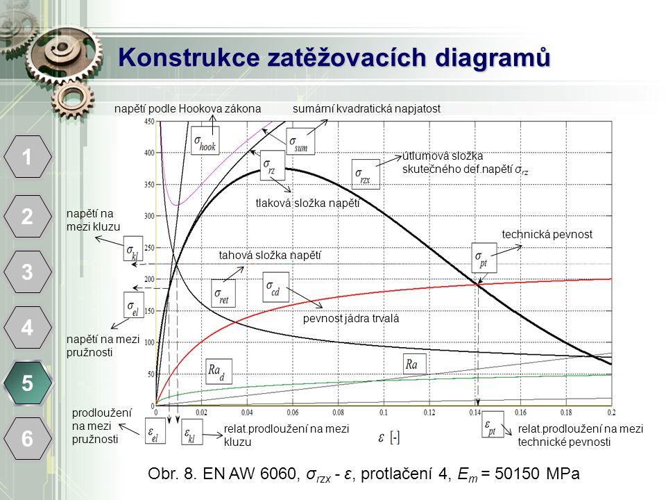Konstrukce zatěžovacích diagramů