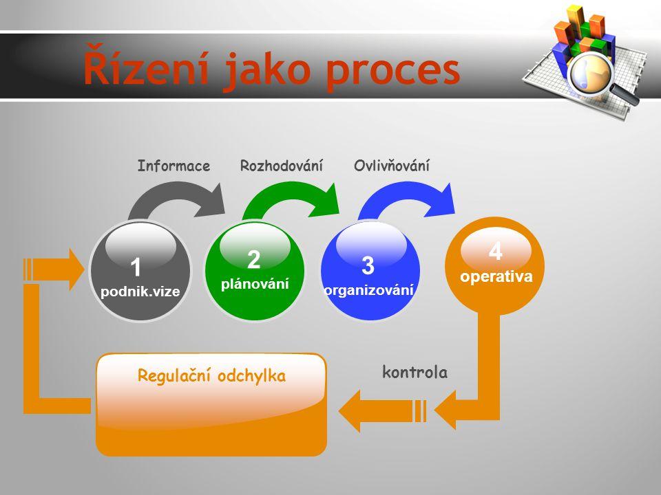 Řízení jako proces 4 2 1 3 operativa kontrola Regulační odchylka