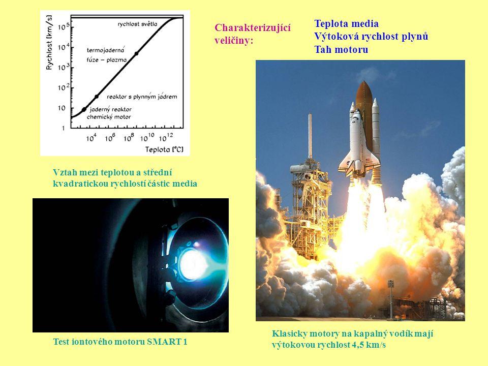 Výtoková rychlost plynů Tah motoru Charakterizující veličiny: