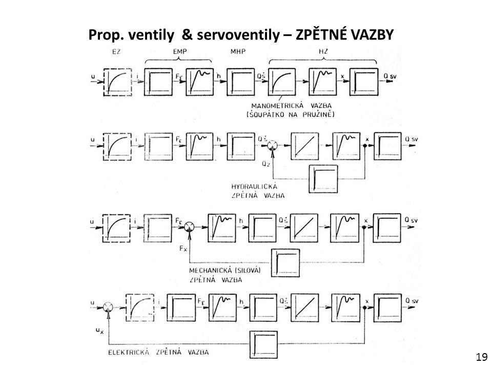 Prop. ventily & servoventily – ZPĚTNÉ VAZBY