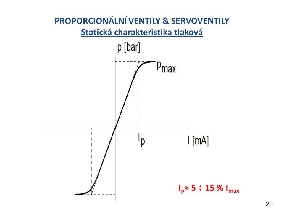 PROPORCIONÁLNÍ VENTILY & SERVOVENTILY Statická charakteristika tlaková