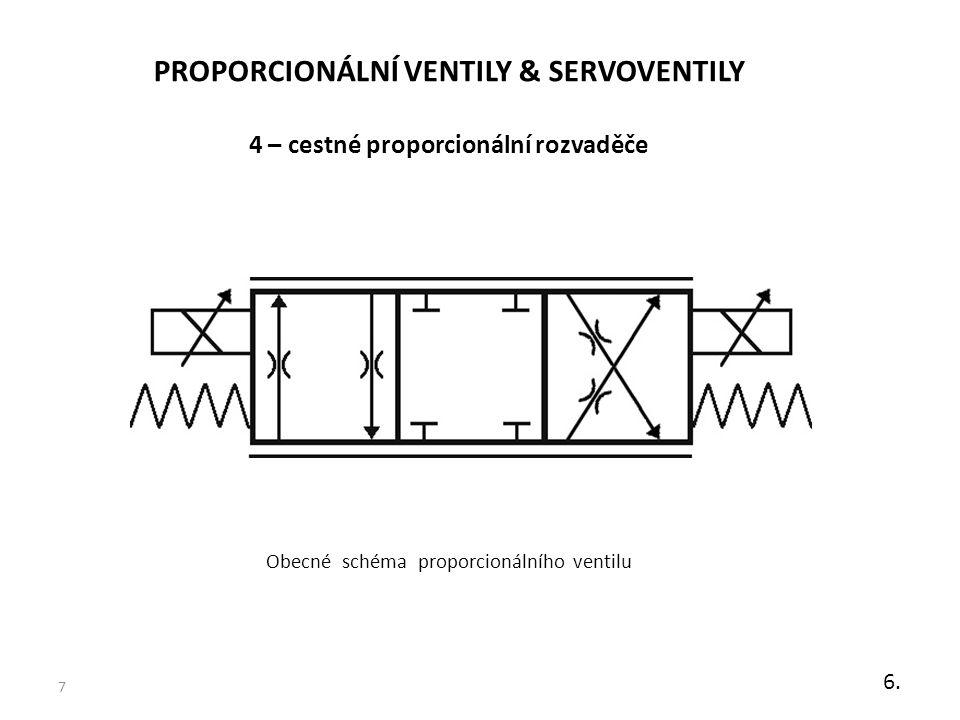 PROPORCIONÁLNÍ VENTILY & SERVOVENTILY