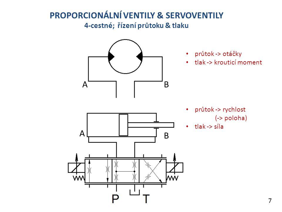 PROPORCIONÁLNÍ VENTILY & SERVOVENTILY 4-cestné; řízení průtoku & tlaku