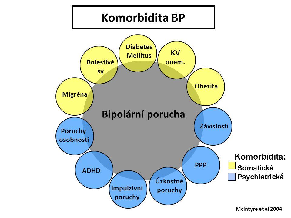 Komorbidita BP Bipolární porucha KV Diabetes Mellitus onem. Bolestivé