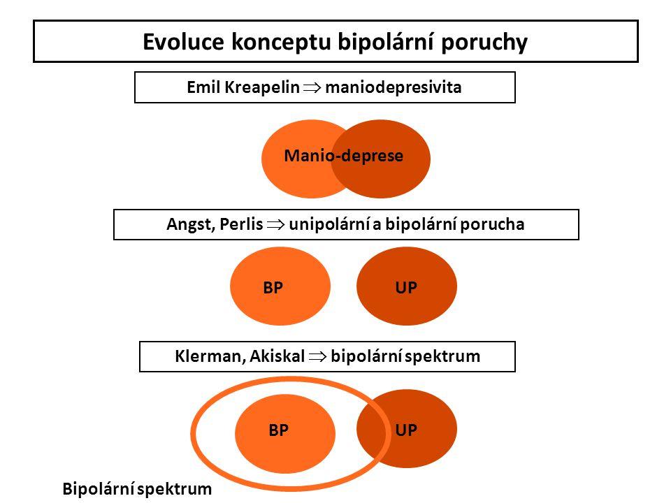 Evoluce konceptu bipolární poruchy