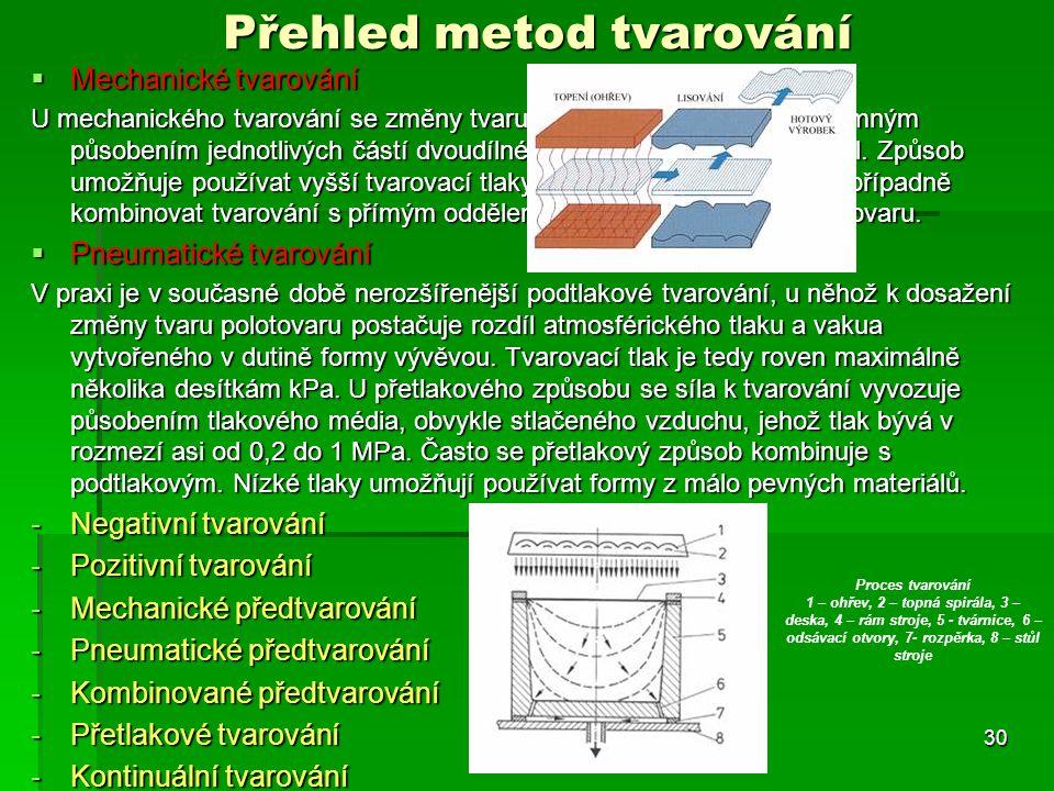 Přehled metod tvarování