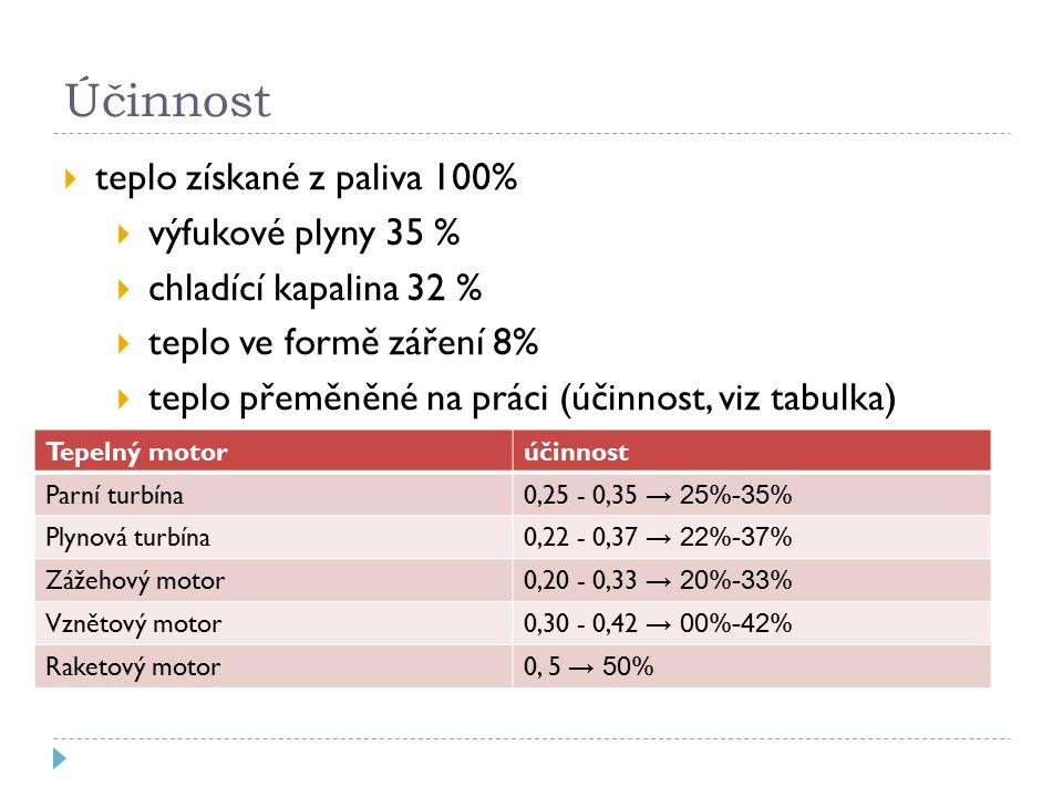 Účinnost teplo získané z paliva 100% výfukové plyny 35 %