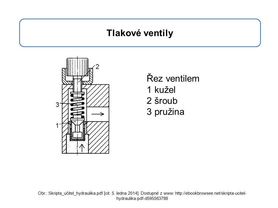 Tlakové ventily Řez ventilem 1 kužel 2 šroub 3 pružina