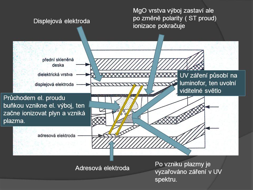 MgO vrstva výboj zastaví ale po změně polarity ( ST proud) ionizace pokračuje
