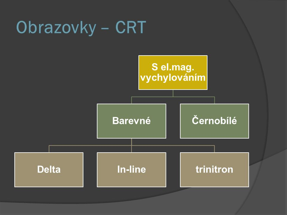 Obrazovky – CRT S el.mag. vychylováním Barevné Delta In-line trinitron