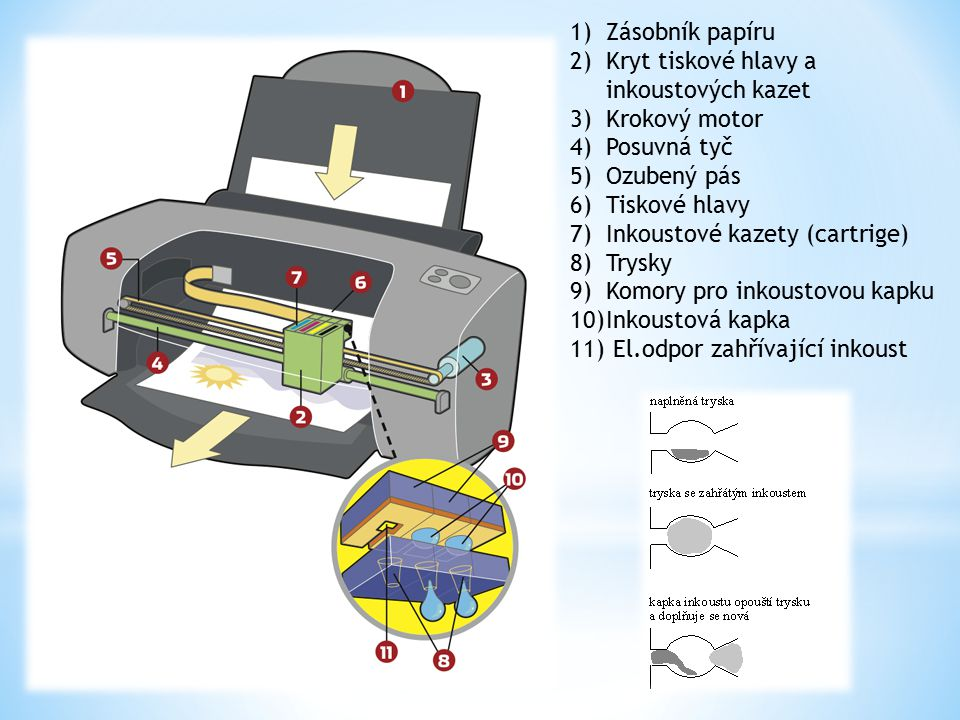 Zásobník papíru Kryt tiskové hlavy a inkoustových kazet. Krokový motor. Posuvná tyč. Ozubený pás.