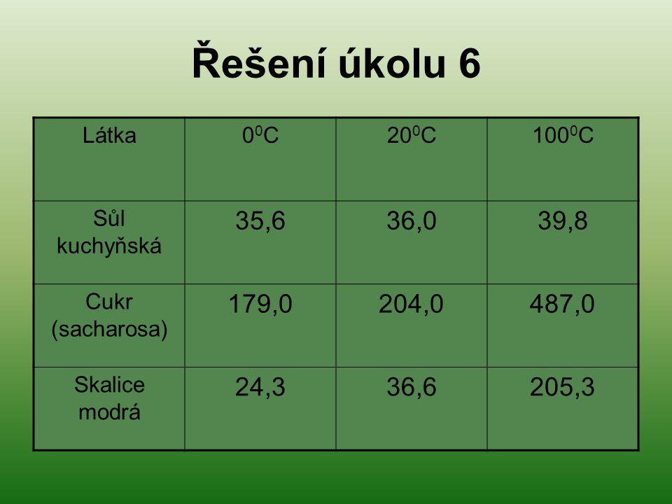 Řešení úkolu 6 Látka. 00C. 200C. 1000C. Sůl kuchyňská. 35,6. 36,0. 39,8. Cukr (sacharosa) 179,0.