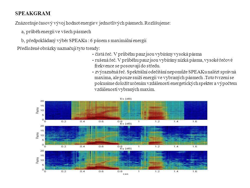 SPEAKGRAM Znázorňuje časový vývoj hodnot energie v jednotlivých pásmech. Rozlišujeme: a, průběh energii ve všech pásmech.