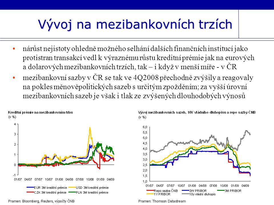 Vývoj na mezibankovních trzích