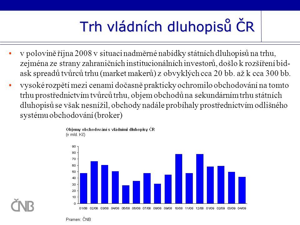 Trh vládních dluhopisů ČR