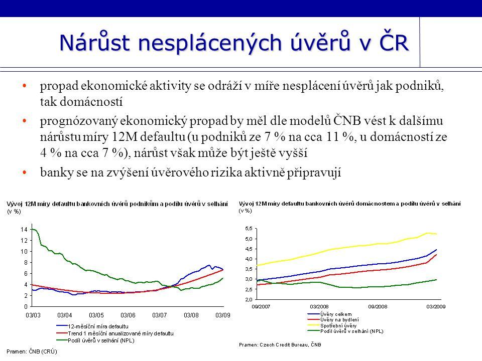 Nárůst nesplácených úvěrů v ČR
