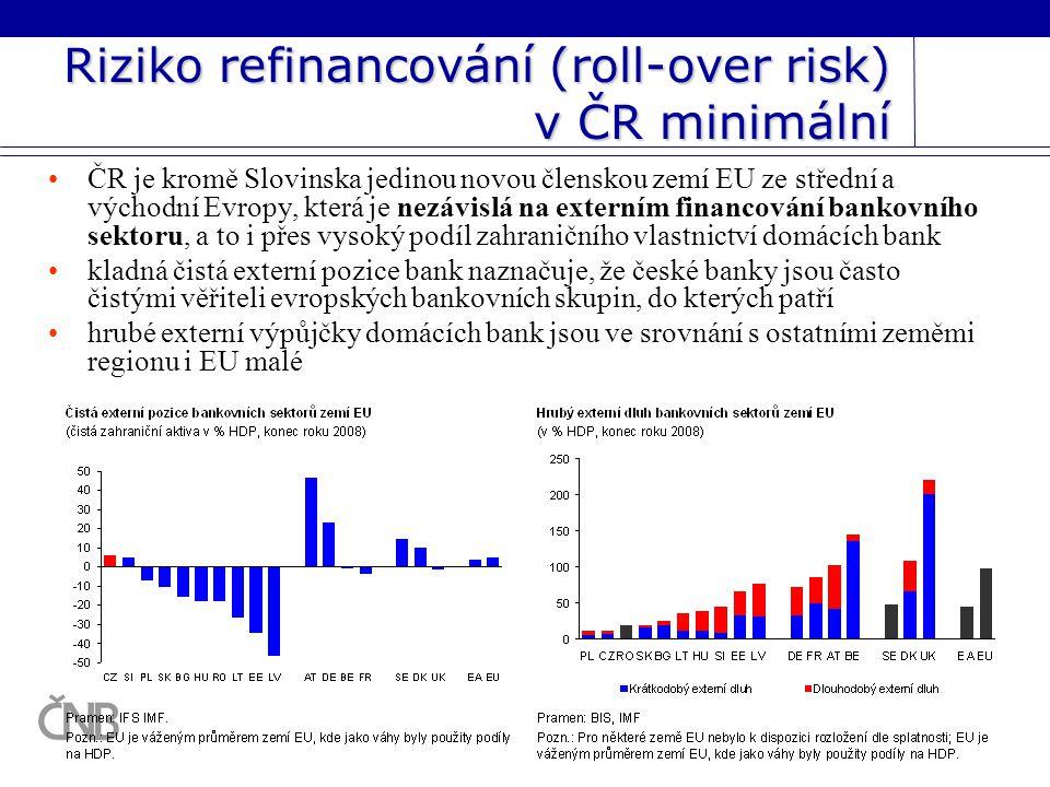 Riziko refinancování (roll-over risk) v ČR minimální