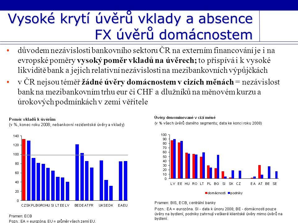 Vysoké krytí úvěrů vklady a absence FX úvěrů domácnostem