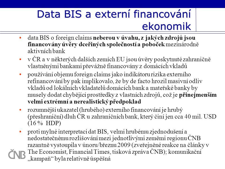 Data BIS a externí financování ekonomik