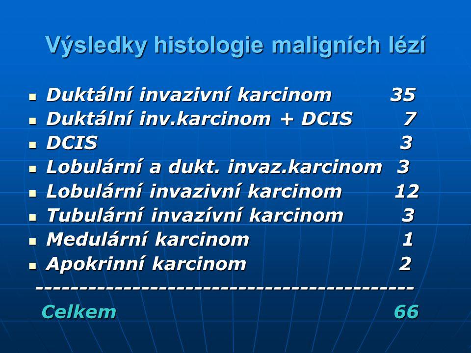 Výsledky histologie maligních lézí
