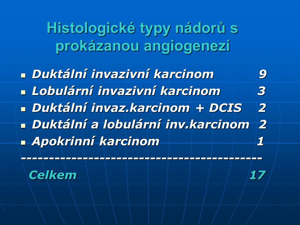 Histologické typy nádorů s prokázanou angiogenezí