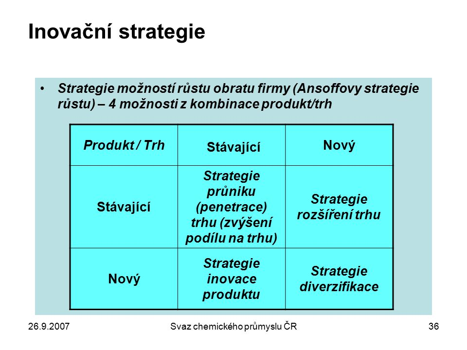 Inovační strategie Stávající