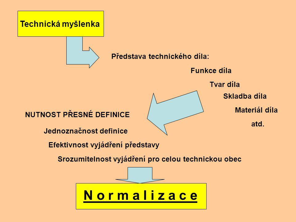 N o r m a l i z a c e Technická myšlenka Představa technického díla: