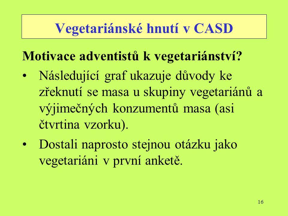 Vegetariánské hnutí v CASD