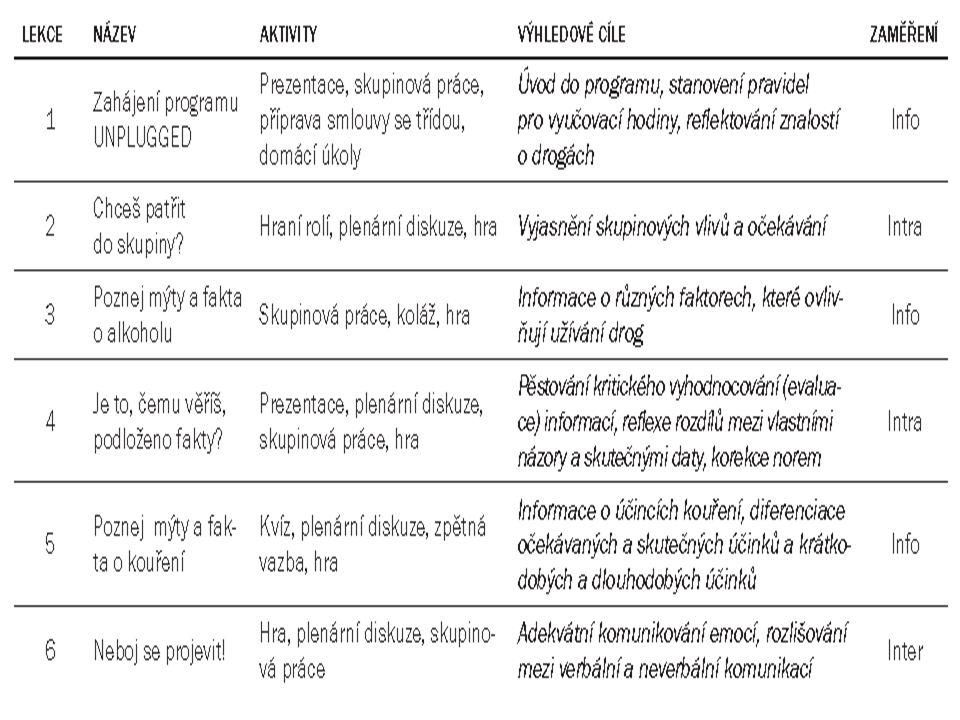 Metodika pro učitele: Přehled jednotlivých lekcí programu