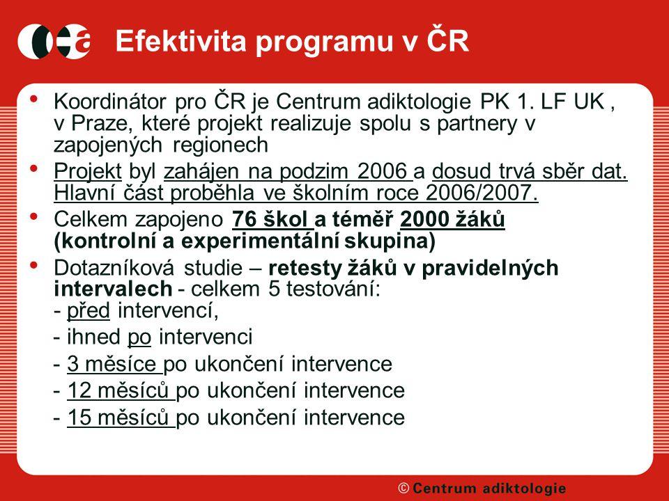 Efektivita programu v ČR